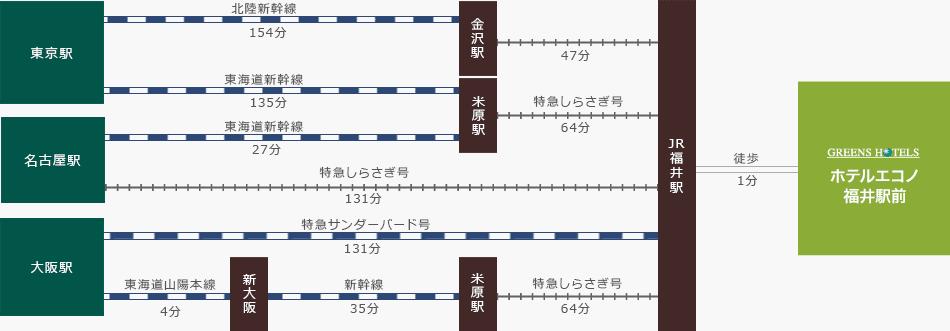 電車でのルート